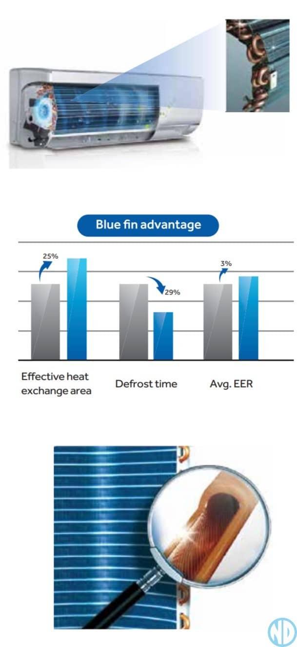 Haier Blue fin advantage - NZDEPOT